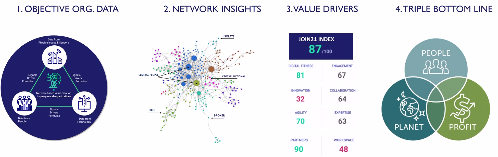 Graph from JOIN21
